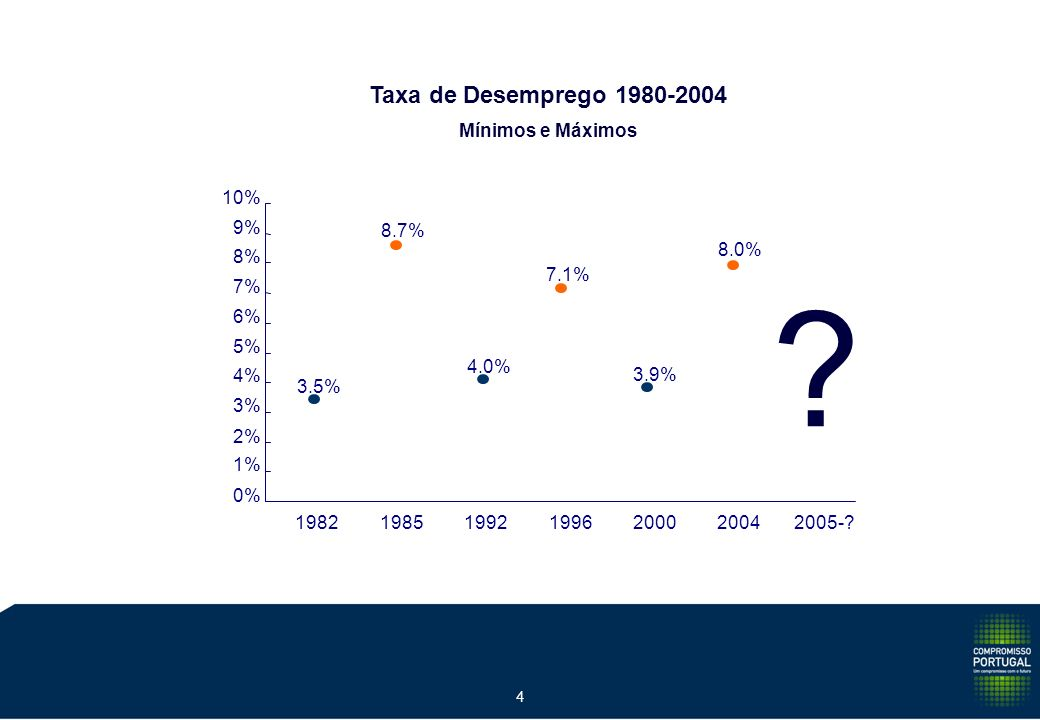 3 ? 1.6% 31.1% 6.0% 21.7% 2.4% 1981-841985-901991-941995-002001-042005-? 4 ANOS 6 ANOS 4 ANOS 6 ANOS 4 ANOS Crescimento do PIB 1980 - 2004 Acumulado n