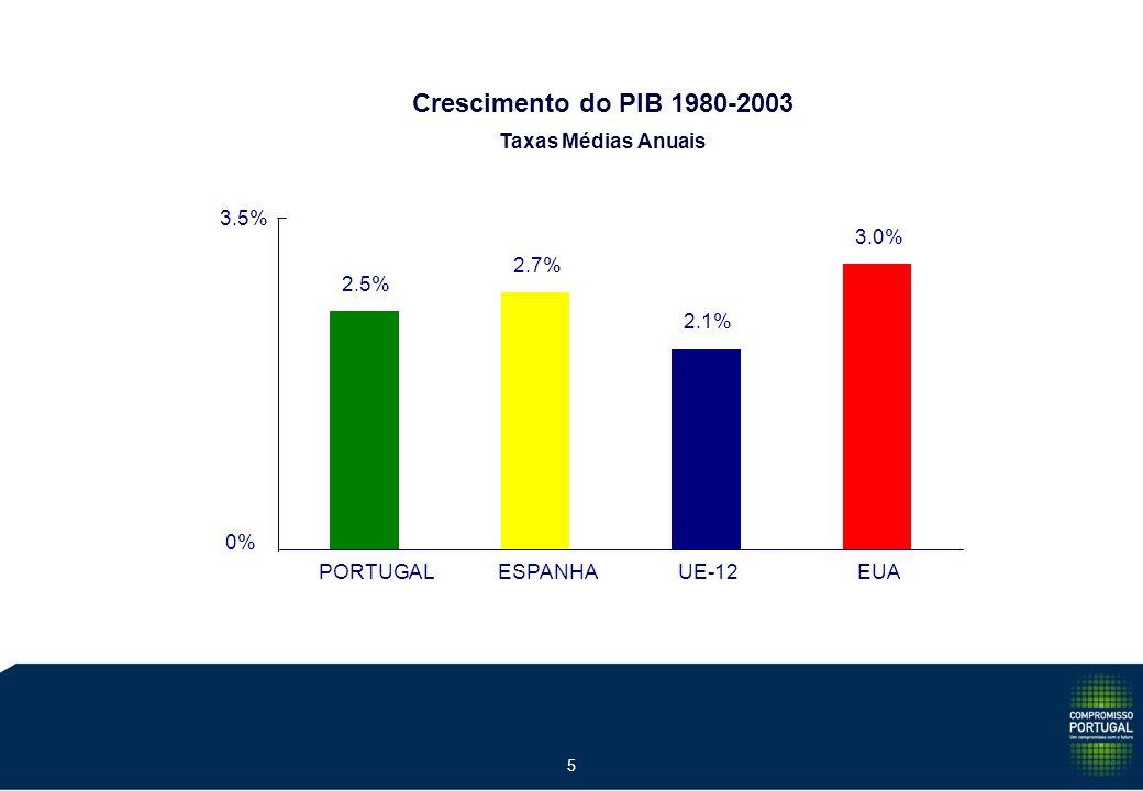 4 Taxa de Desemprego 1980-2004 Mínimos e Máximos 3.5% 8.7% 4.0% 7.1% 3.9% 8.0% 0% 1% 2% 3% 4% 5% 6% 7% 8% 9% 10% 1982198519921996200020042005-? ?