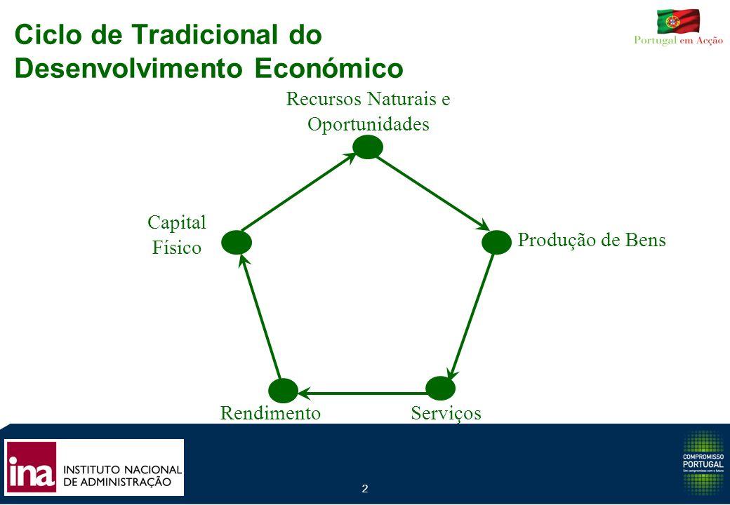 3 Rendimento Mercados Globalizados Redes de Cooperação e Inovação baseadas em Núcleos Locais Especializados Aplicação do Conhecimento Informação O Novo Ciclo do Desenvolvimento numa Economia do Conhecimento