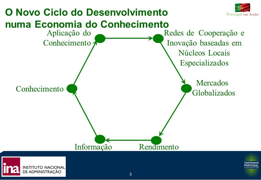 3 Rendimento Mercados Globalizados Redes de Cooperação e Inovação baseadas em Núcleos Locais Especializados Aplicação do Conhecimento Informação O Nov