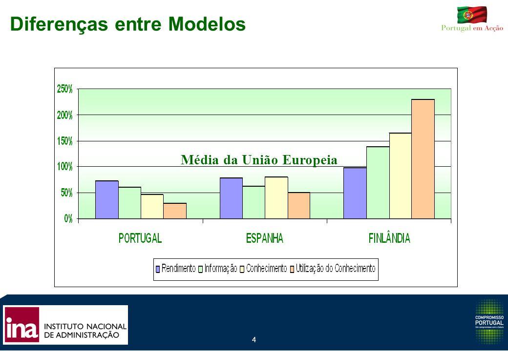5 % da População Activa com Ensino Secundário 1995 2015 Em 2015 A diferença entre a Finlândia e a Espanha será menor, mas entre a Espanha e Portugal será maior!
