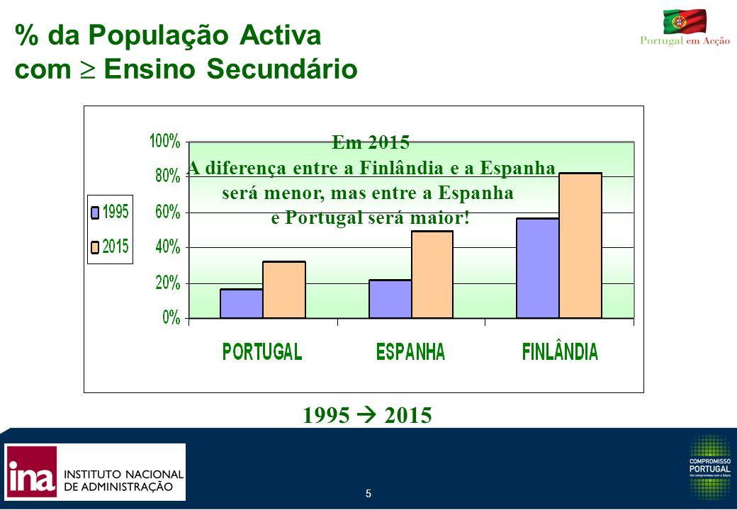 5 % da População Activa com Ensino Secundário 1995 2015 Em 2015 A diferença entre a Finlândia e a Espanha será menor, mas entre a Espanha e Portugal s