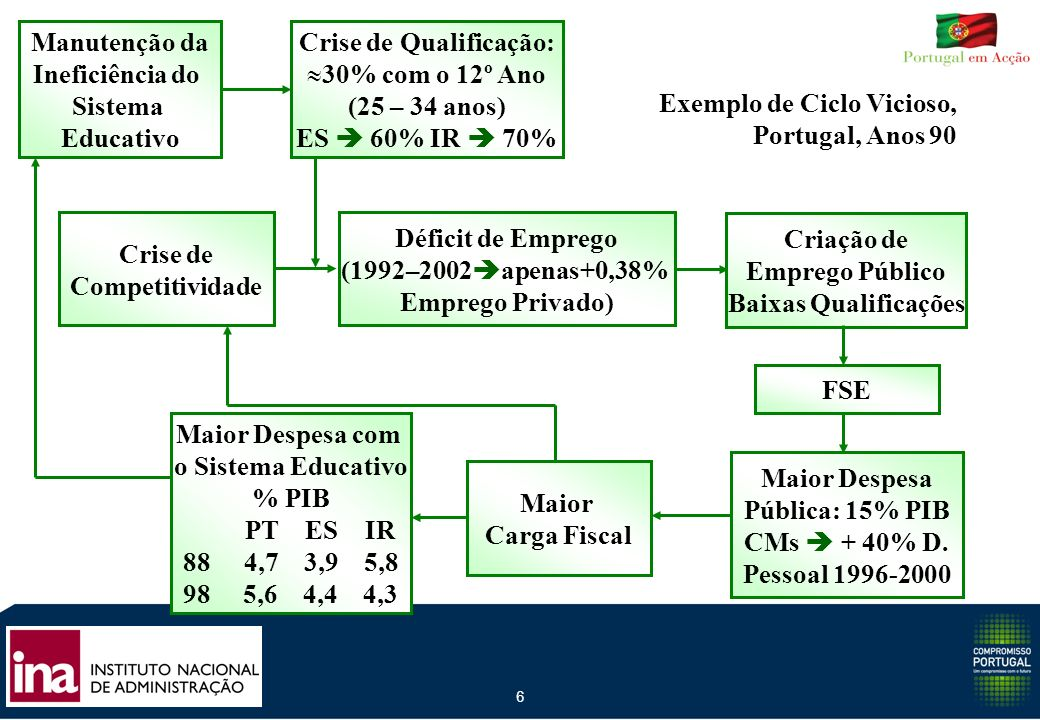 6 Manutenção da Ineficiência do Sistema Educativo Crise de Competitividade Maior Despesa Pública: 15% PIB CMs + 40% D. Pessoal 1996-2000 Déficit de Em