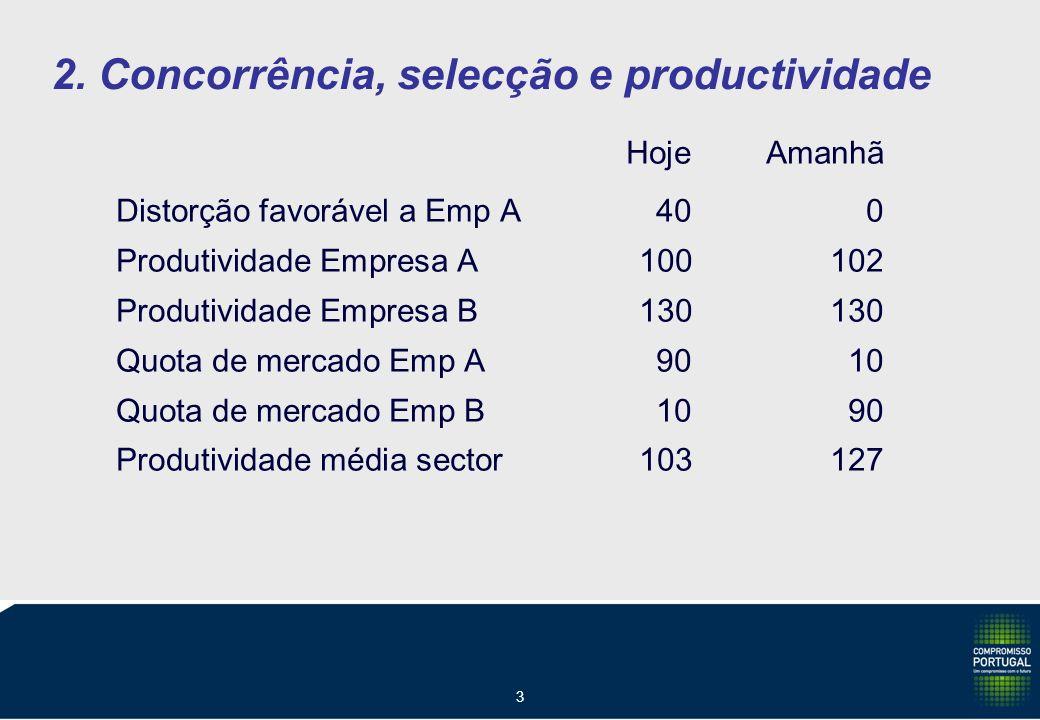 3 2. Concorrência, selecção e productividade HojeAmanhã Distorção favorável a Emp A400 Produtividade Empresa A100102 Produtividade Empresa B130130 Quo