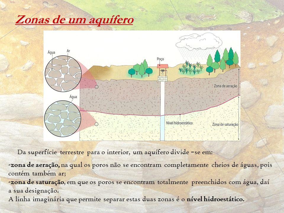 Zonas de um aquífero Da superfície terrestre para o interior, um aquífero divide –se em: -zona de aeração, na qual os poros não se encontram completam
