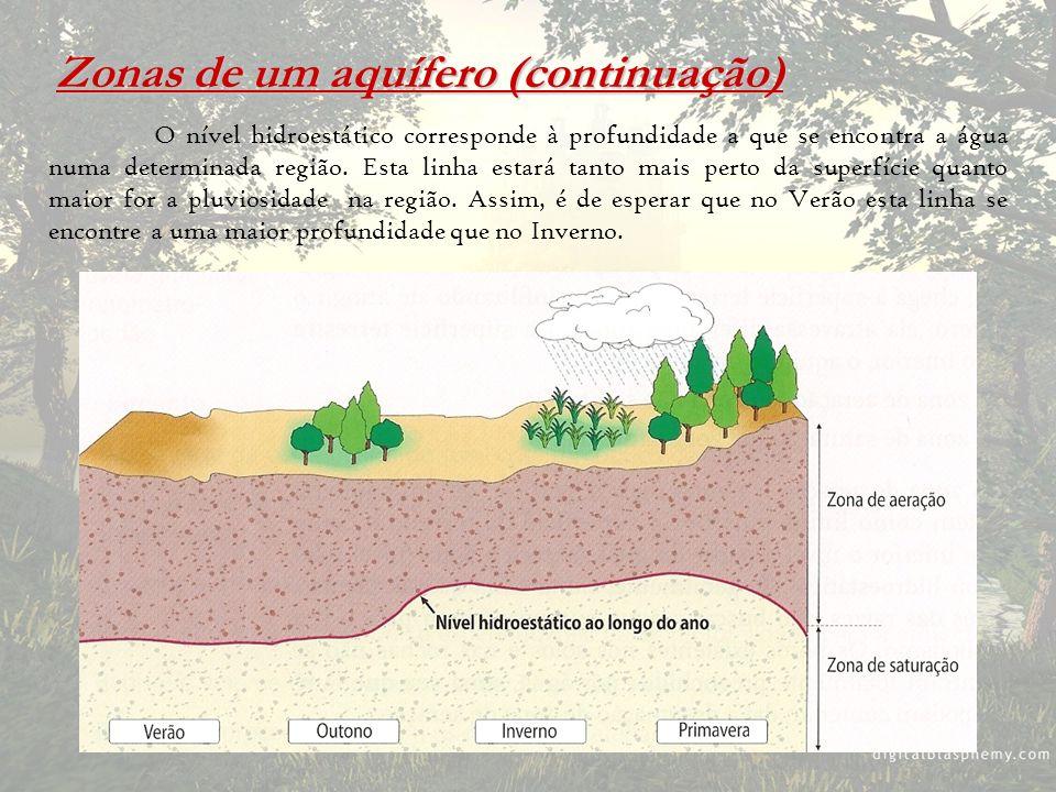 Zonas de um aquífero (continuação) O nível hidroestático corresponde à profundidade a que se encontra a água numa determinada região. Esta linha estar