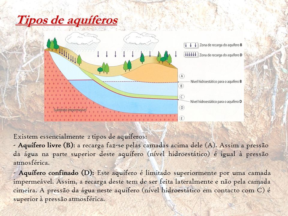 Tipos de aquíferos Existem essencialmente 2 tipos de aquíferos: - Aquífero livre (B): a recarga faz-se pelas camadas acima dele (A). Assim a pressão d