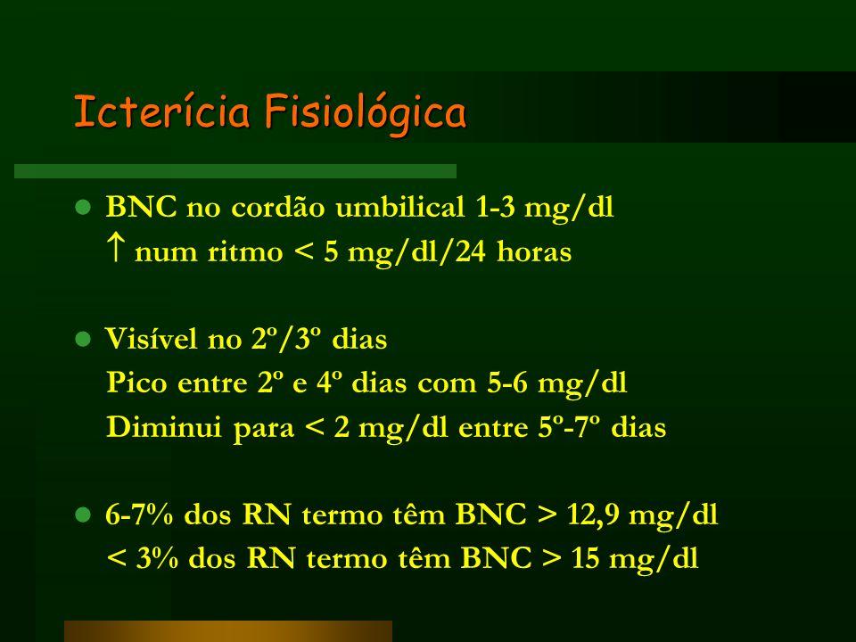 Icterícia Fisiológica BNC no cordão umbilical 1-3 mg/dl num ritmo < 5 mg/dl/24 horas Visível no 2º/3º dias Pico entre 2º e 4º dias com 5-6 mg/dl Dimin
