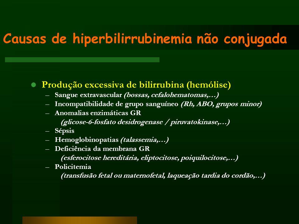 Causas de hiperbilirrubinemia não conjugada Diminuição da conjugação ou excreção Imaturidade enzimática Deficiência hormonal (hipotiroidismo, hipopituitarismo) Deficiência do metabolismo da bilirrubina S.