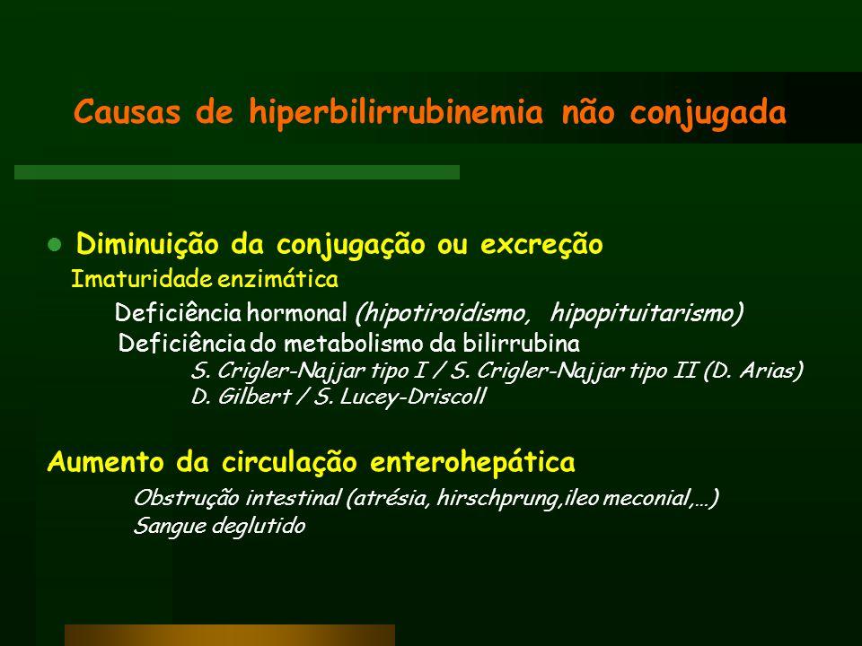 Causas de hiperbilirrubinemia não conjugada Diminuição da conjugação ou excreção Imaturidade enzimática Deficiência hormonal (hipotiroidismo, hipopitu