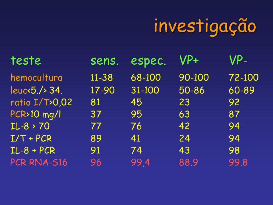 investigação testesens.espec.VP+VP- hemocultura11-3868-10090-10072-100 leuc 34.17-9031-10050-8660-89 ratio I/T>0,0281452392 PCR>10 mg/l37956387 IL-8 >