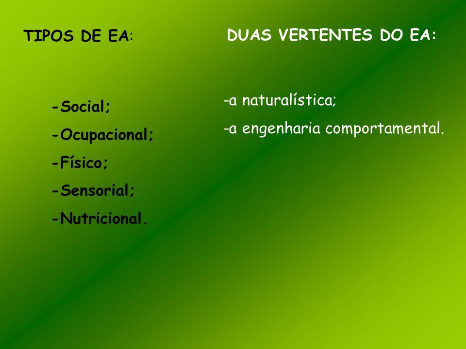 TIPOS DE EA: -Social; -Ocupacional; -Físico; -Sensorial; -Nutricional. DUAS VERTENTES DO EA: -a naturalística; -a engenharia comportamental.