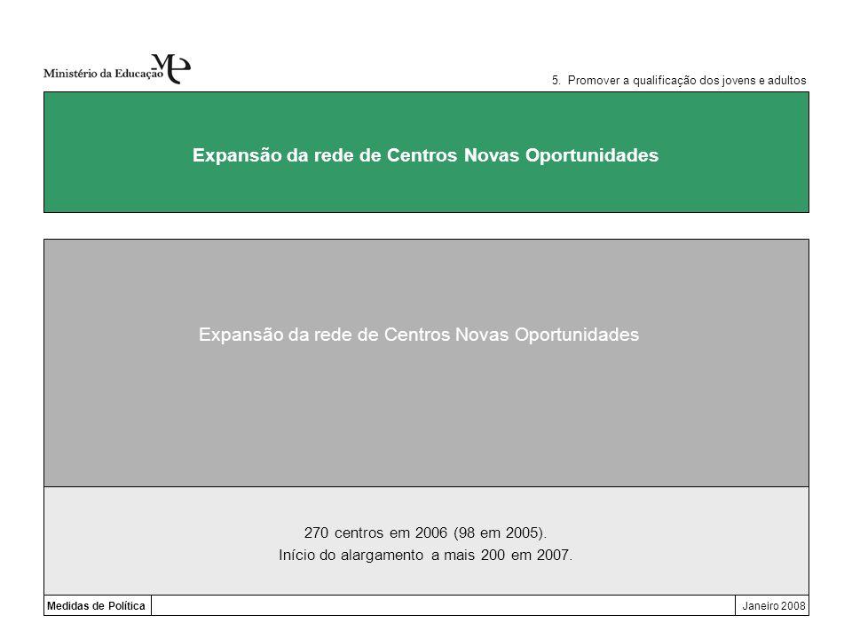 Medidas de PolíticaJaneiro 2008 Expansão da rede de Centros Novas Oportunidades 5. Promover a qualificação dos jovens e adultos 270 centros em 2006 (9