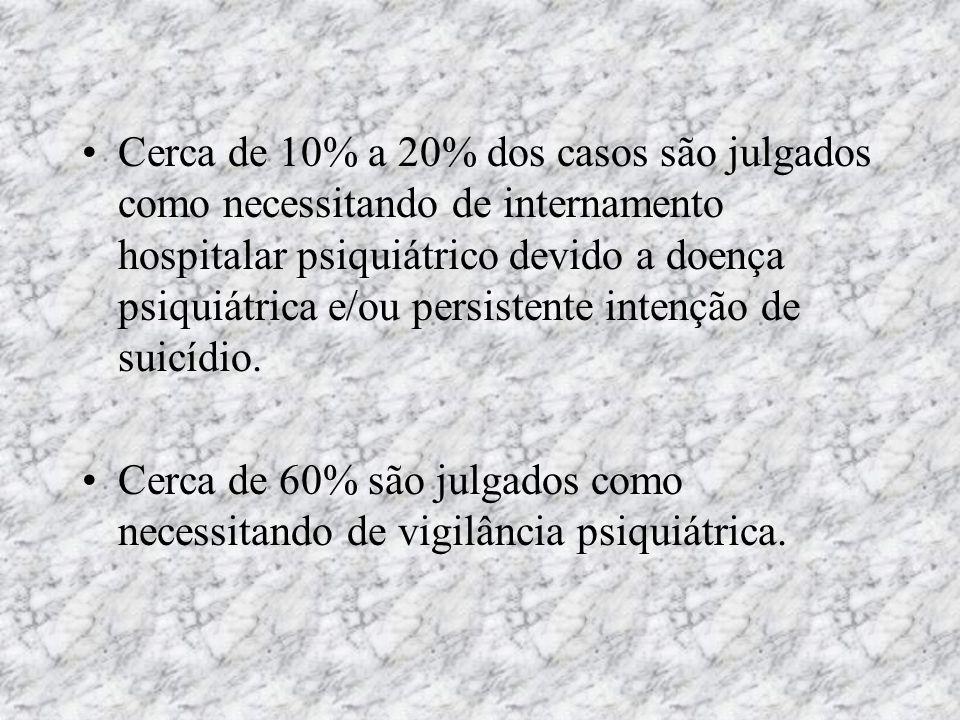 Cerca de 10% a 20% dos casos são julgados como necessitando de internamento hospitalar psiquiátrico devido a doença psiquiátrica e/ou persistente inte