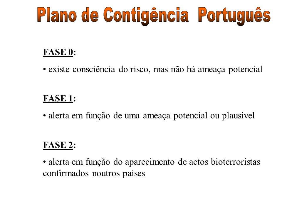 FASE 0: existe consciência do risco, mas não há ameaça potencial FASE 1: alerta em função de uma ameaça potencial ou plausível FASE 2: alerta em funçã