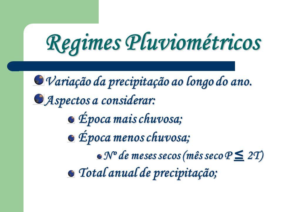 Regimes Pluviométricos Variação da precipitação ao longo do ano.