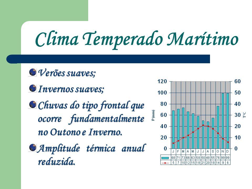 Clima Temperado Marítimo Verões suaves; Invernos suaves; Chuvas do tipo frontal que ocorre fundamentalmente no Outono e Inverno.