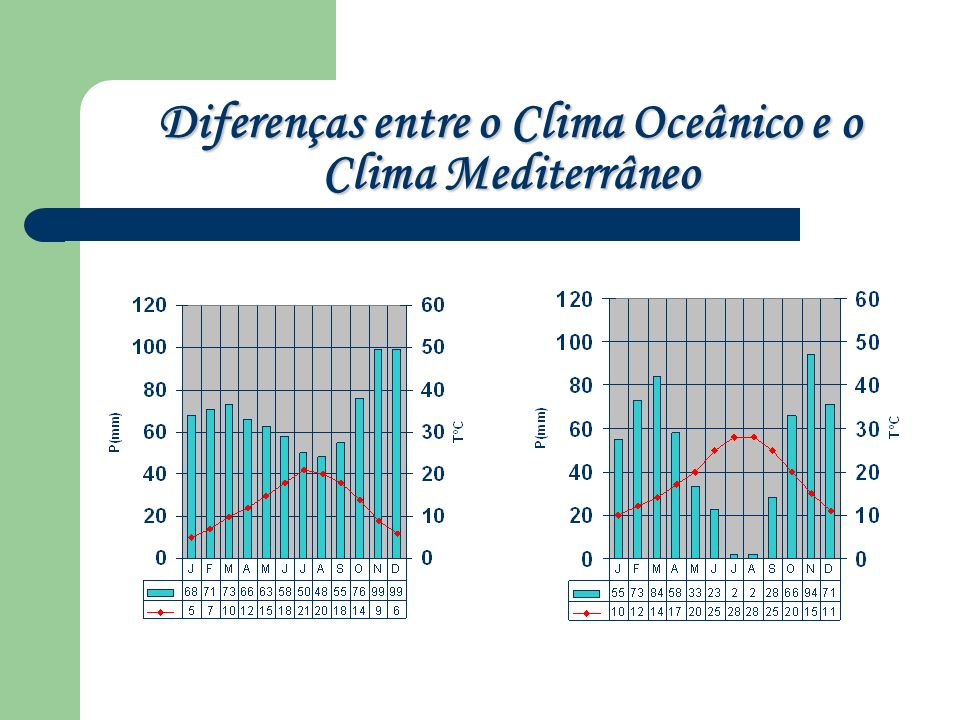 Diferenças entre o Clima Oceânico e o Clima Mediterrâneo