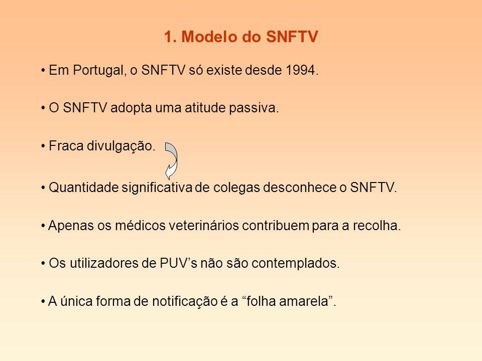1.Modelo do SNFTV Em Portugal, o SNFTV só existe desde 1994.