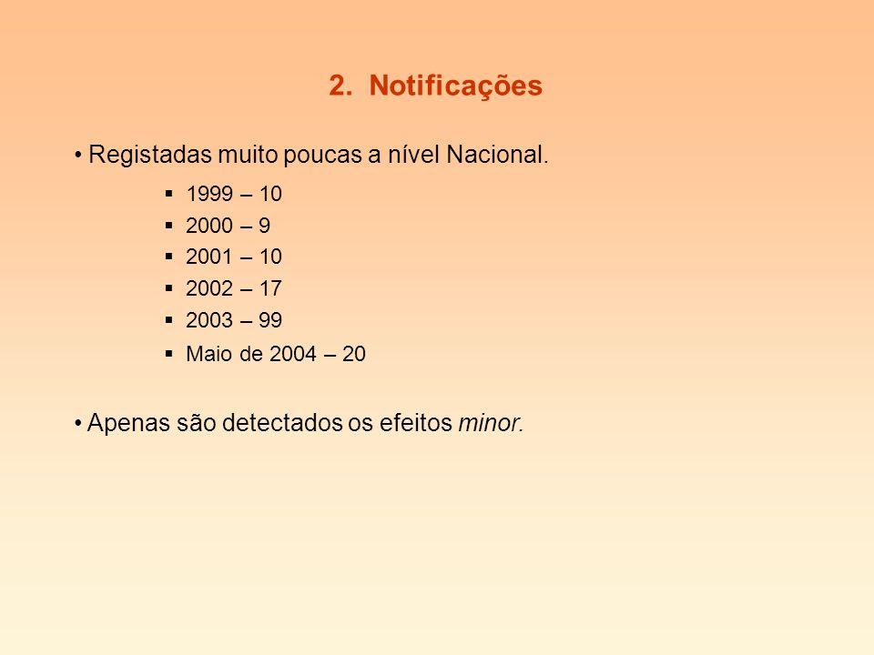 2. Notificações 1999 – 10 2000 – 9 2001 – 10 2002 – 17 2003 – 99 Maio de 2004 – 20 Registadas muito poucas a nível Nacional. Apenas são detectados os
