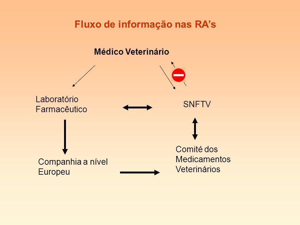 Fluxo de informação nas RAs Médico Veterinário Laboratório Farmacêutico Companhia a nível Europeu SNFTV Comité dos Medicamentos Veterinários