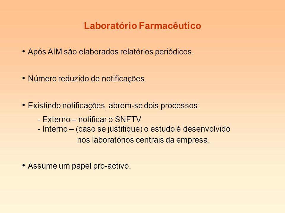 Laboratório Farmacêutico Após AIM são elaborados relatórios periódicos.
