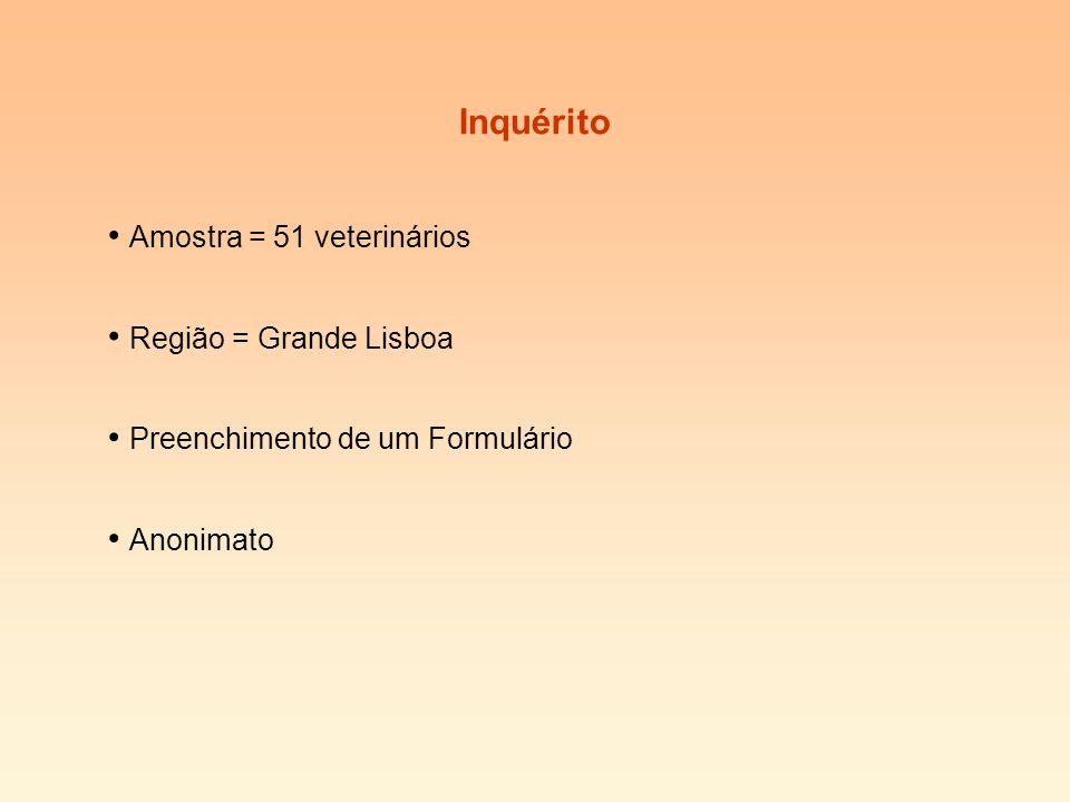 Inquérito Amostra = 51 veterinários Região = Grande Lisboa Anonimato Preenchimento de um Formulário