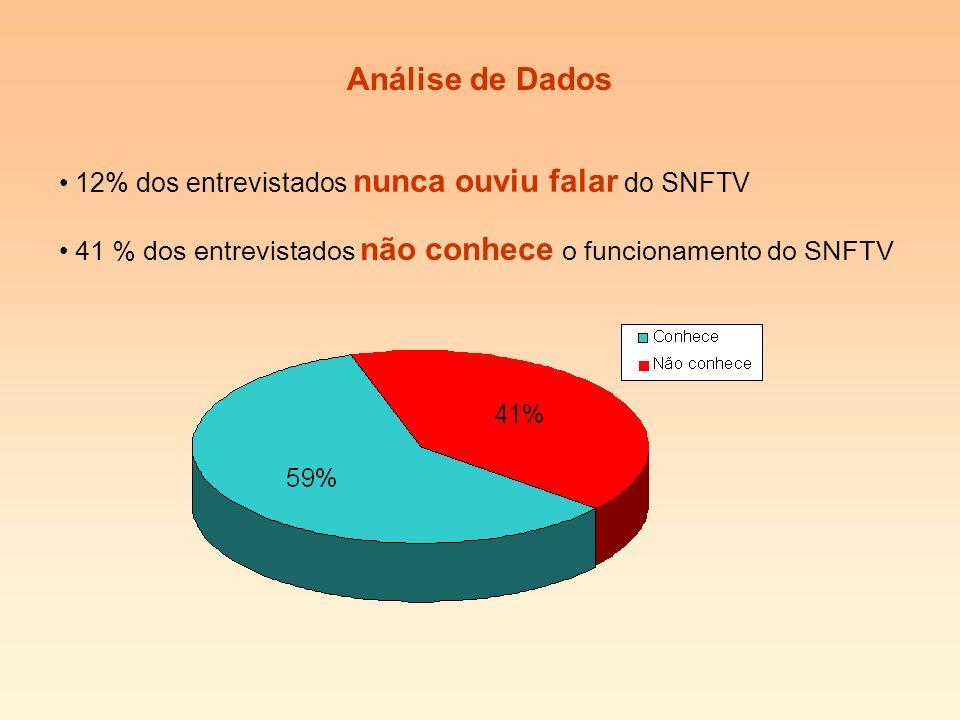 12% dos entrevistados nunca ouviu falar do SNFTV 41 % dos entrevistados não conhece o funcionamento do SNFTV Análise de Dados