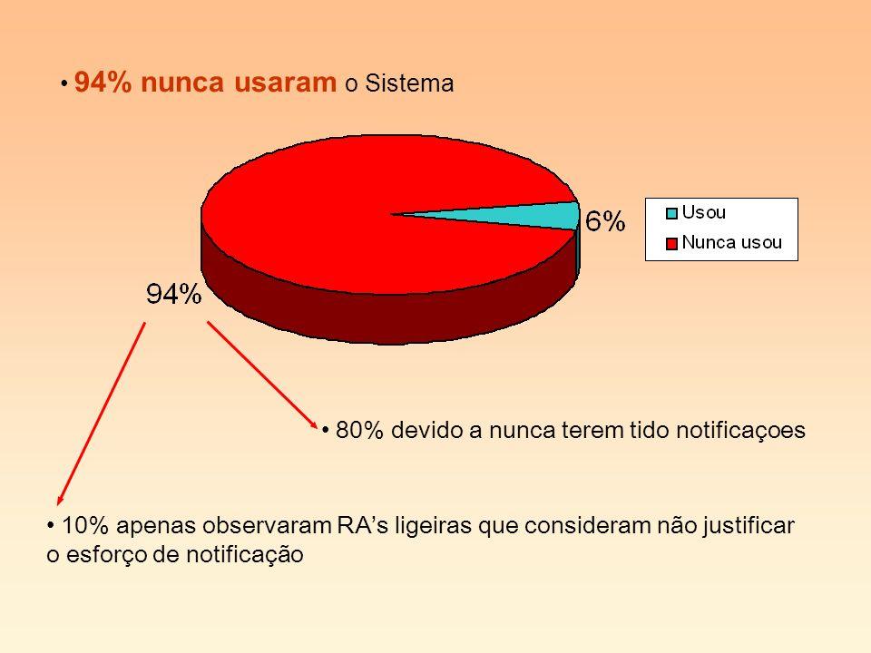 10% apenas observaram RAs ligeiras que consideram não justificar o esforço de notificação 94% nunca usaram o Sistema 80% devido a nunca terem tido notificaçoes