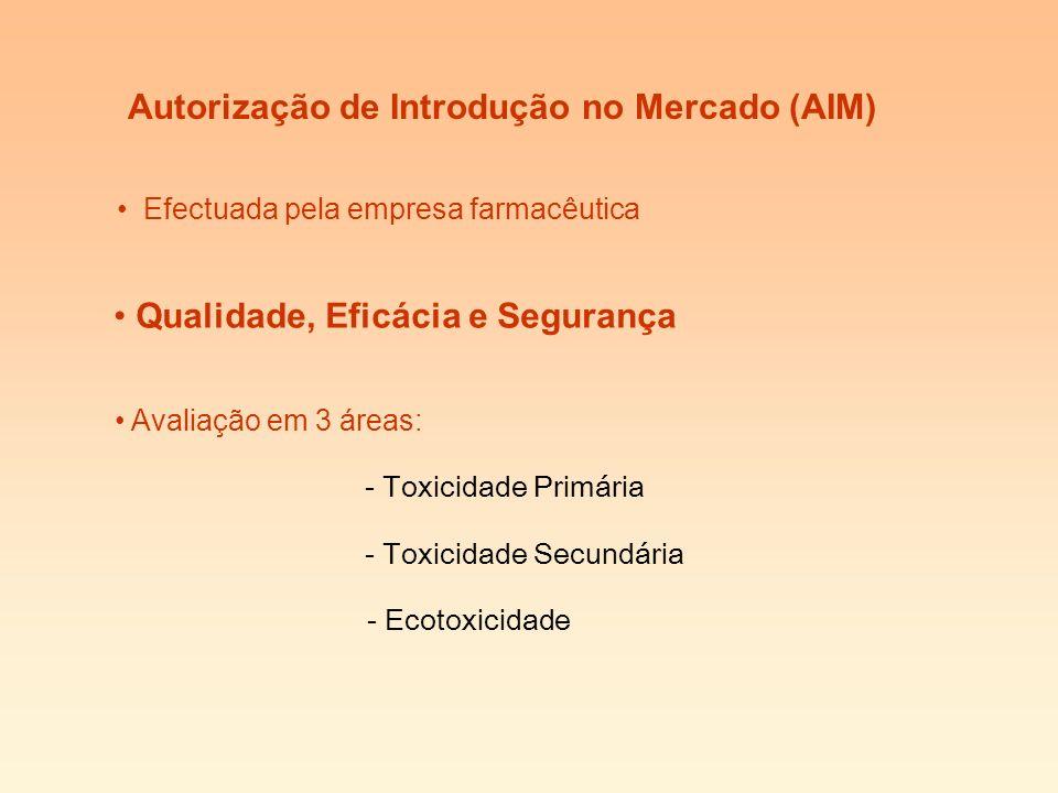 Autorização de Introdução no Mercado (AIM) Efectuada pela empresa farmacêutica Qualidade, Eficácia e Segurança Avaliação em 3 áreas: - Toxicidade Secundária - Ecotoxicidade - Toxicidade Primária