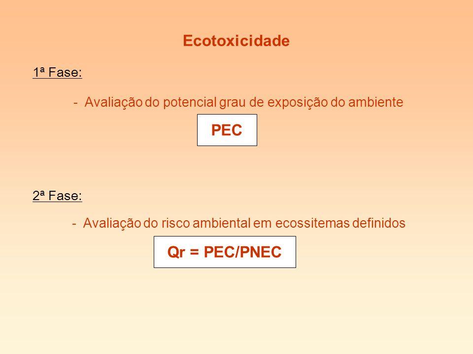 Ecotoxicidade 1ª Fase: - Avaliação do potencial grau de exposição do ambiente 2ª Fase: - Avaliação do risco ambiental em ecossitemas definidos PEC Qr = PEC/PNEC