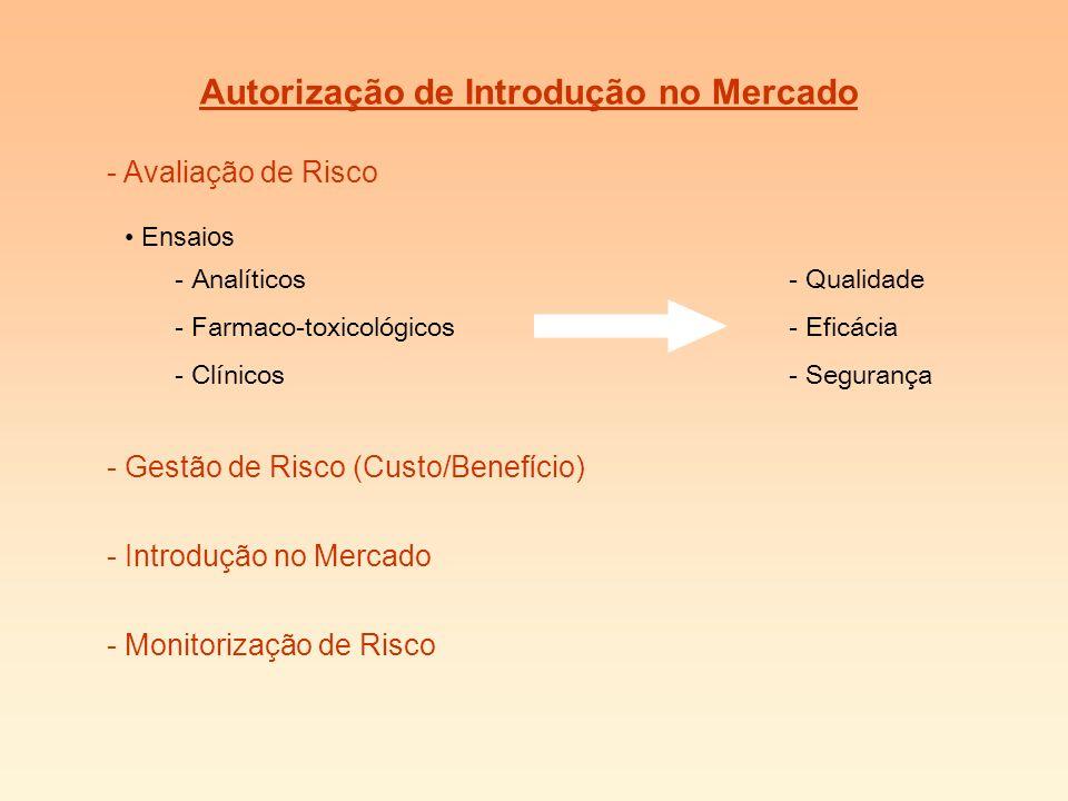 Autorização de Introdução no Mercado - Avaliação de Risco - Monitorização de Risco Ensaios - Analíticos - Farmaco-toxicológicos - Clínicos - Qualidade - Eficácia - Segurança - Gestão de Risco (Custo/Benefício) - Introdução no Mercado