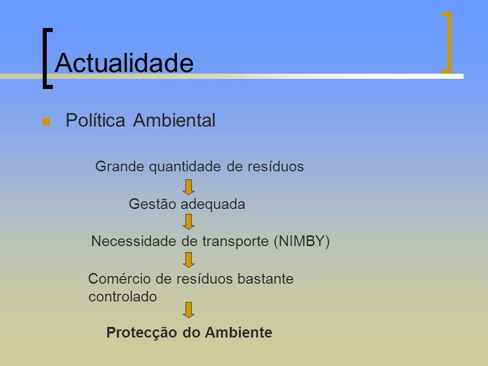 Actualidade Política Ambiental Grande quantidade de resíduos Gestão adequada Necessidade de transporte (NIMBY) Comércio de resíduos bastante controlad