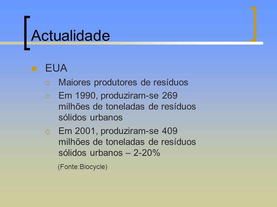 Actualidade EUA Maiores produtores de resíduos Em 1990, produziram-se 269 milhões de toneladas de resíduos sólidos urbanos Em 2001, produziram-se 409