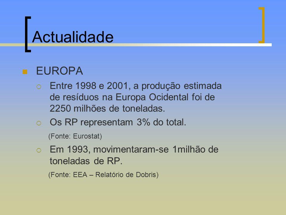 Actualidade EUROPA Entre 1998 e 2001, a produção estimada de resíduos na Europa Ocidental foi de 2250 milhões de toneladas. Os RP representam 3% do to