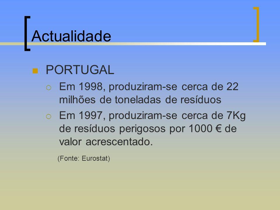 Actualidade PORTUGAL Em 1998, produziram-se cerca de 22 milhões de toneladas de resíduos Em 1997, produziram-se cerca de 7Kg de resíduos perigosos por