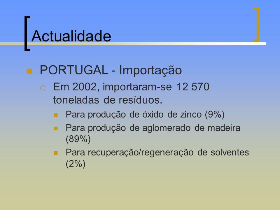 Actualidade PORTUGAL - Importação Em 2002, importaram-se 12 570 toneladas de resíduos. Para produção de óxido de zinco (9%) Para produção de aglomerad