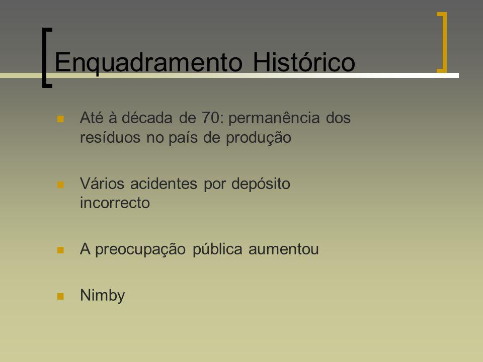 Enquadramento Histórico Até à década de 70: permanência dos resíduos no país de produção Vários acidentes por depósito incorrecto A preocupação públic