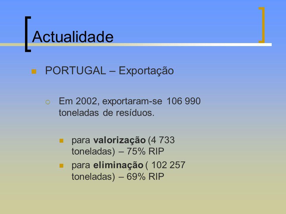 Actualidade PORTUGAL – Exportação Em 2002, exportaram-se 106 990 toneladas de resíduos. para valorização (4 733 toneladas) – 75% RIP para eliminação (