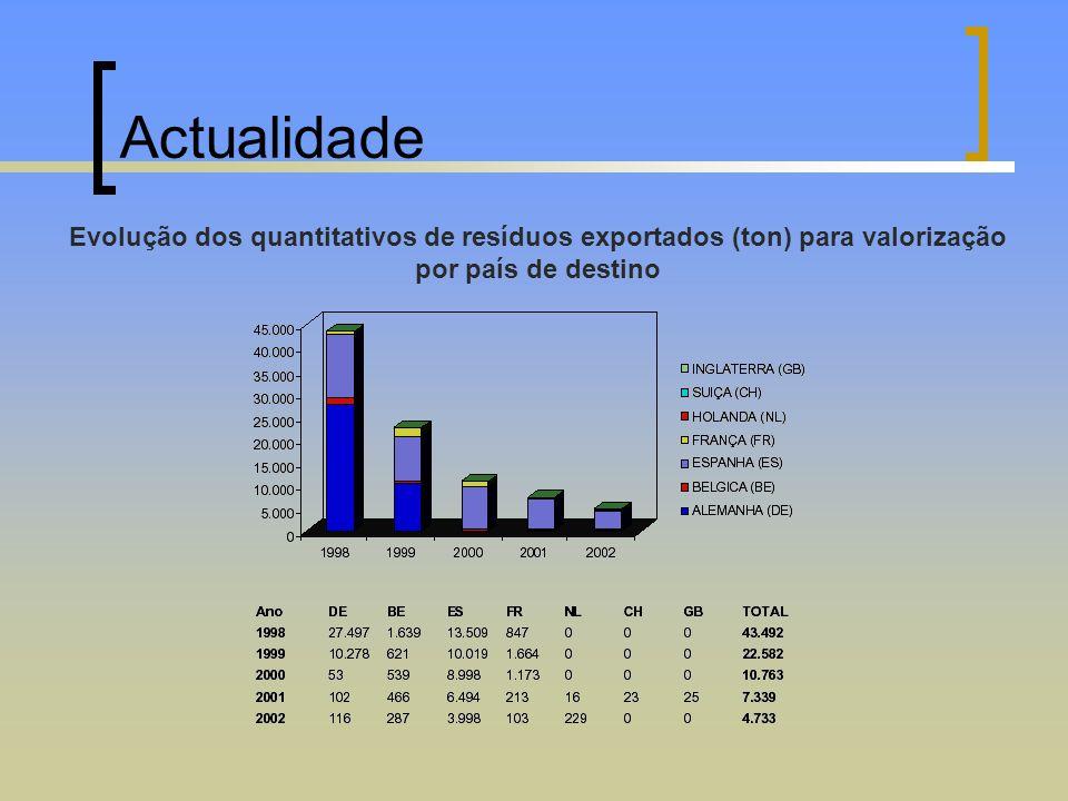 Actualidade Evolução dos quantitativos de resíduos exportados (ton) para valorização por país de destino