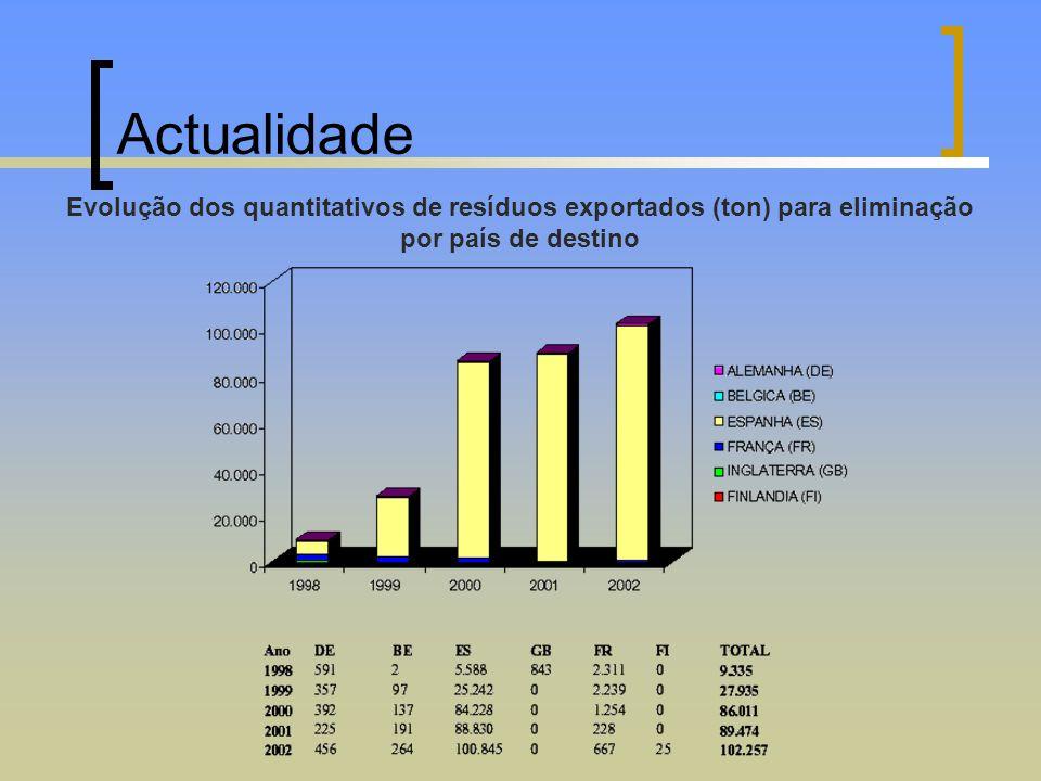 Actualidade Evolução dos quantitativos de resíduos exportados (ton) para eliminação por país de destino