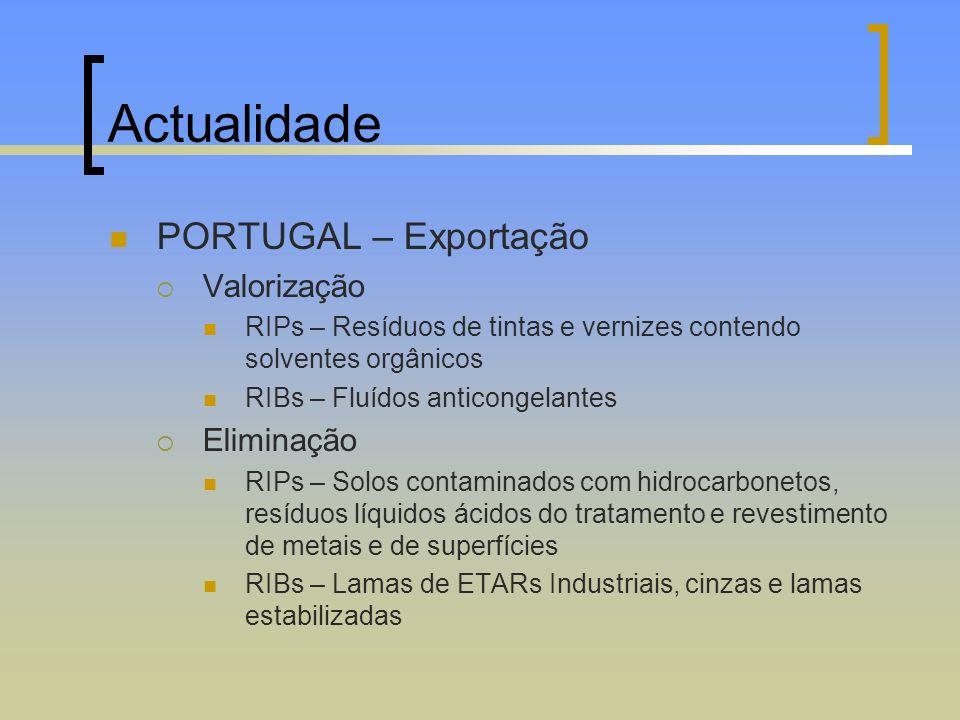 Actualidade PORTUGAL – Exportação Valorização RIPs – Resíduos de tintas e vernizes contendo solventes orgânicos RIBs – Fluídos anticongelantes Elimina