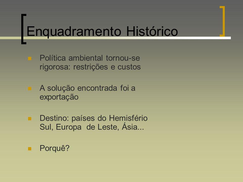 Enquadramento Histórico Política ambiental tornou-se rigorosa: restrições e custos A solução encontrada foi a exportação Destino: países do Hemisfério