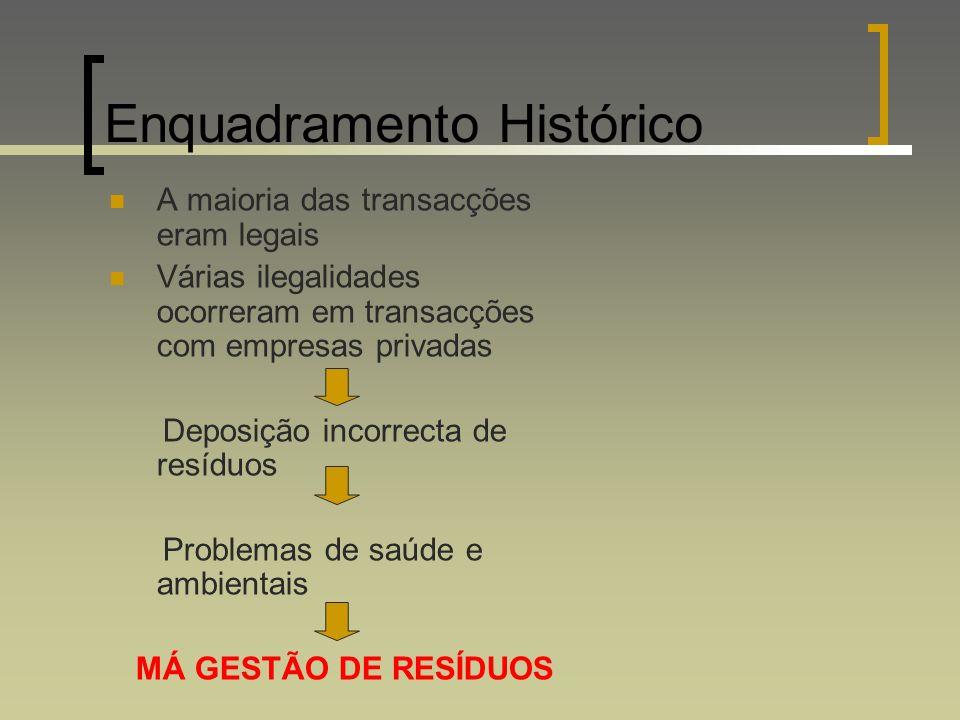 Enquadramento Histórico A maioria das transacções eram legais Várias ilegalidades ocorreram em transacções com empresas privadas Deposição incorrecta