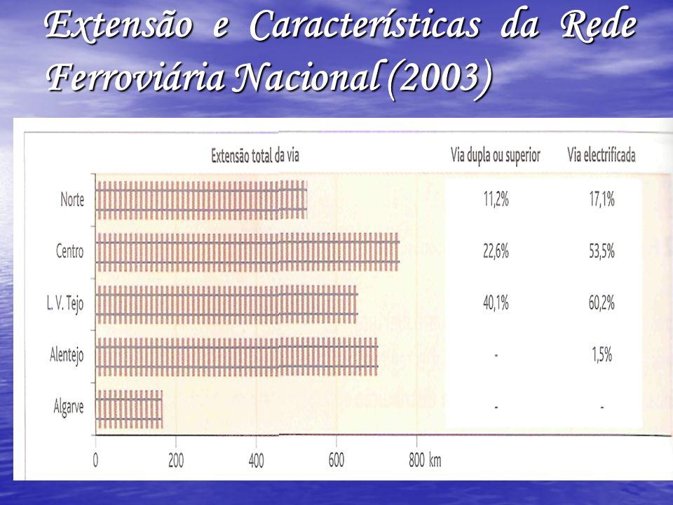 Extensão e Características da Rede Ferroviária Nacional (2003)