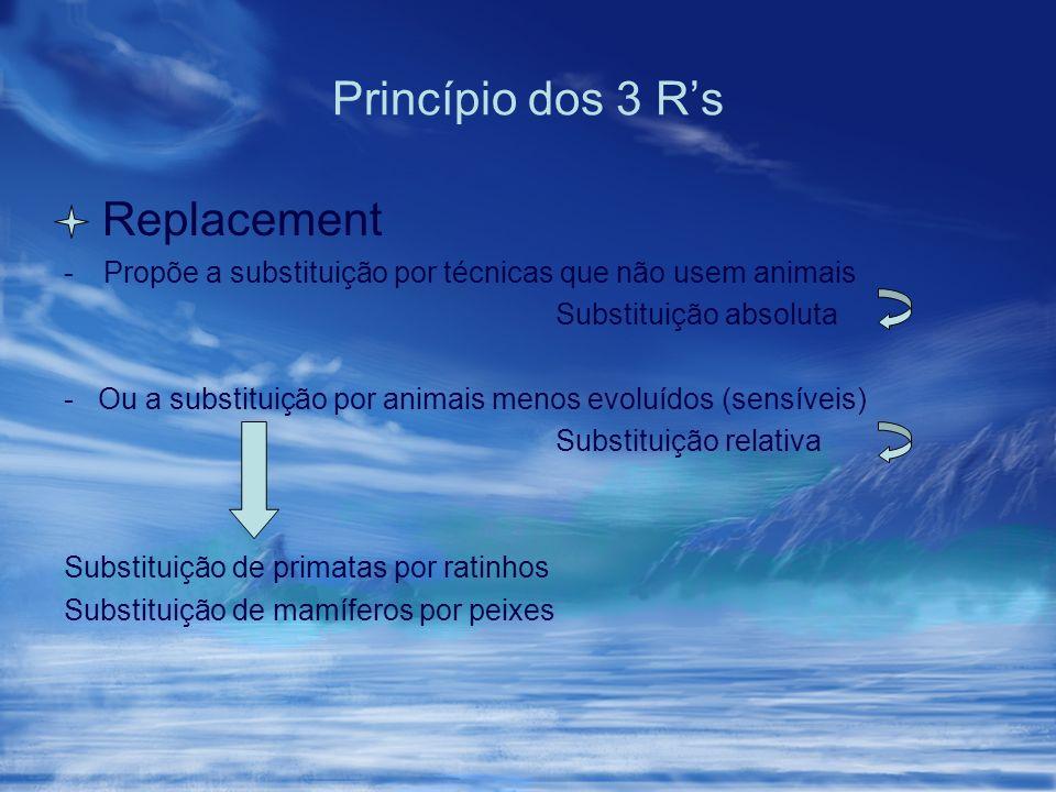 Princípio dos 3 Rs Replacement -Propõe a substituição por técnicas que não usem animais Substituição absoluta - Ou a substituição por animais menos ev