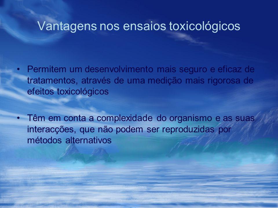 Vantagens nos ensaios toxicológicos Permitem um desenvolvimento mais seguro e eficaz de tratamentos, através de uma medição mais rigorosa de efeitos t
