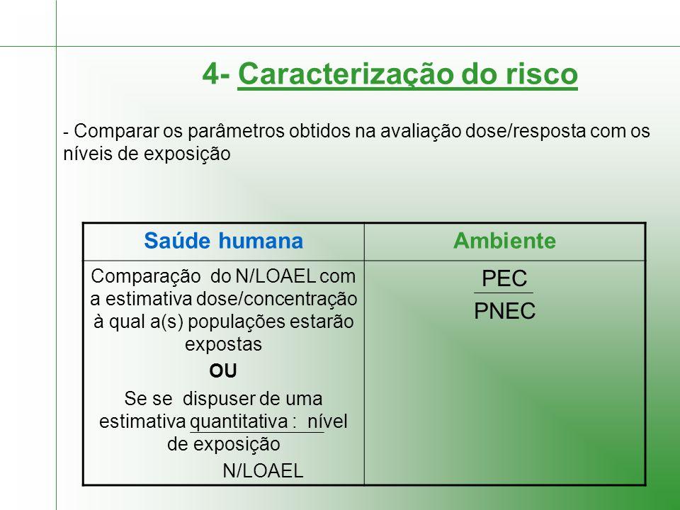 4- Caracterização do risco - Comparar os parâmetros obtidos na avaliação dose/resposta com os níveis de exposição Saúde humanaAmbiente Comparação do N/LOAEL com a estimativa dose/concentração à qual a(s) populações estarão expostas OU Se se dispuser de uma estimativa quantitativa : nível de exposição N/LOAEL PEC PNEC