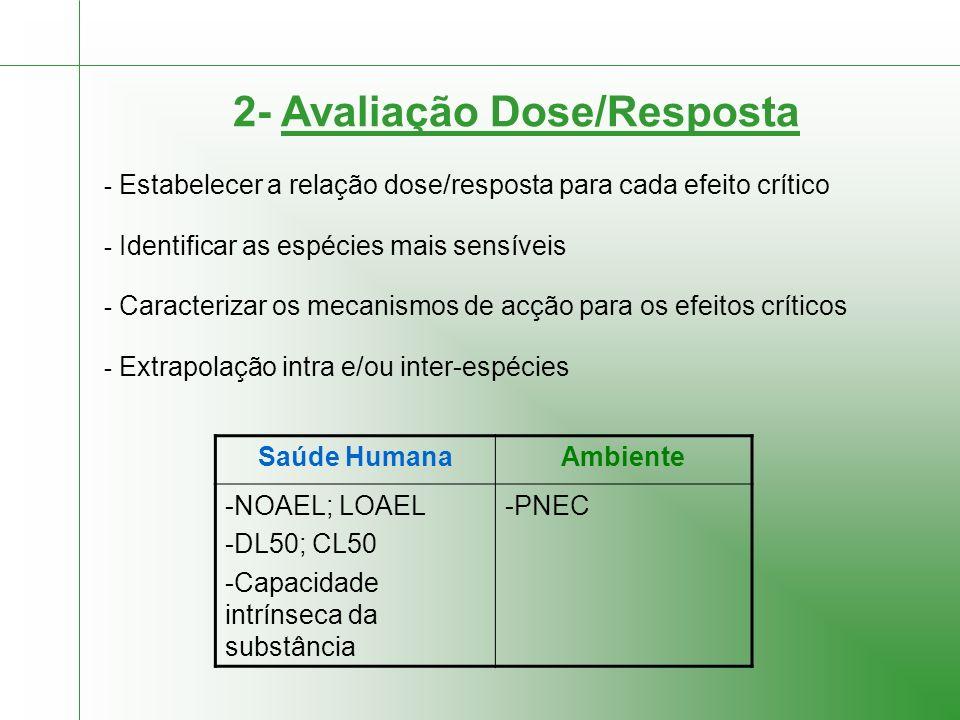 2- Avaliação Dose/Resposta - Estabelecer a relação dose/resposta para cada efeito crítico - Identificar as espécies mais sensíveis - Caracterizar os mecanismos de acção para os efeitos críticos - Extrapolação intra e/ou inter-espécies Saúde HumanaAmbiente -NOAEL; LOAEL -DL50; CL50 -Capacidade intrínseca da substância -PNEC