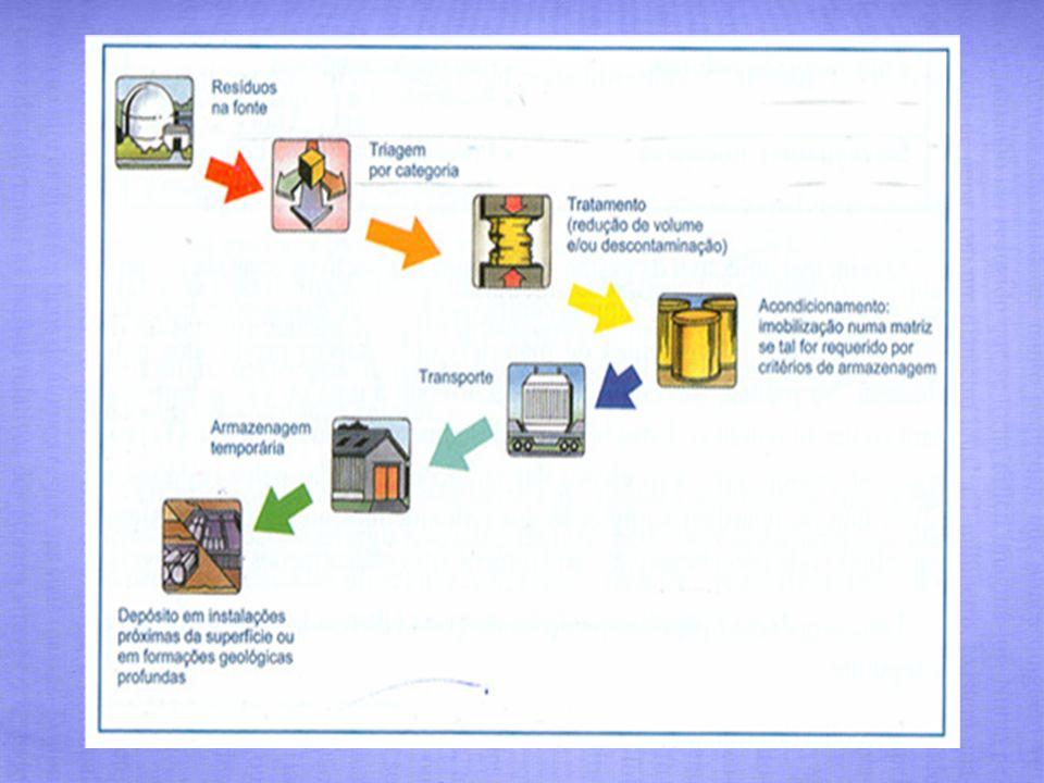Central Nuclear PWR 30 Toneladas/ano Combustível Radioactivo 3 m 3 Resíduos alta actividade 30 anos de actividade da central nuclear 100 m 3 Resíduos sólidos alta actividade